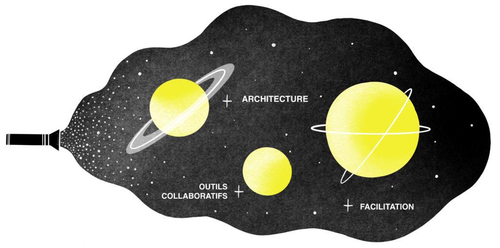 Ces 3 piliers sont les composantes d'une organisation efficace et agréable à vivre.